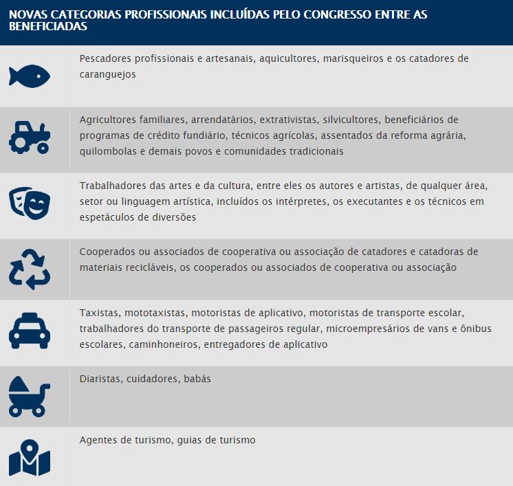 Senado aprova ampliação do auxílio emergencial de 600 reais a outras categorias